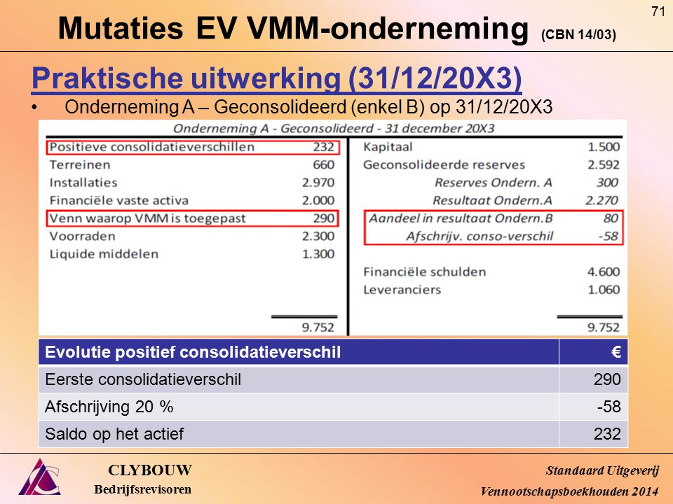 Mutaties EV VMM-onderneming (CBN 14/03)