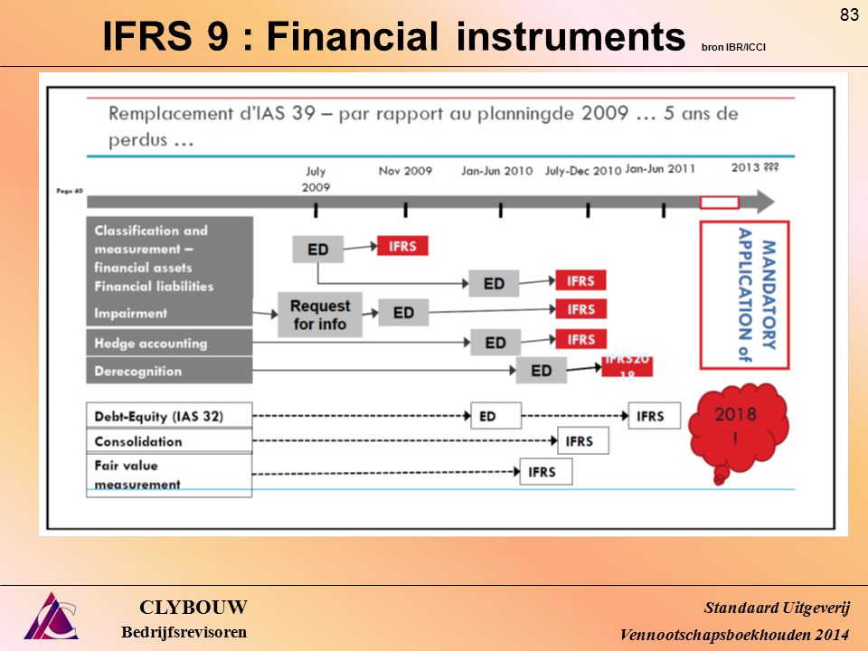 IFRS 9 : Financial instruments bron IBR/ICCI
