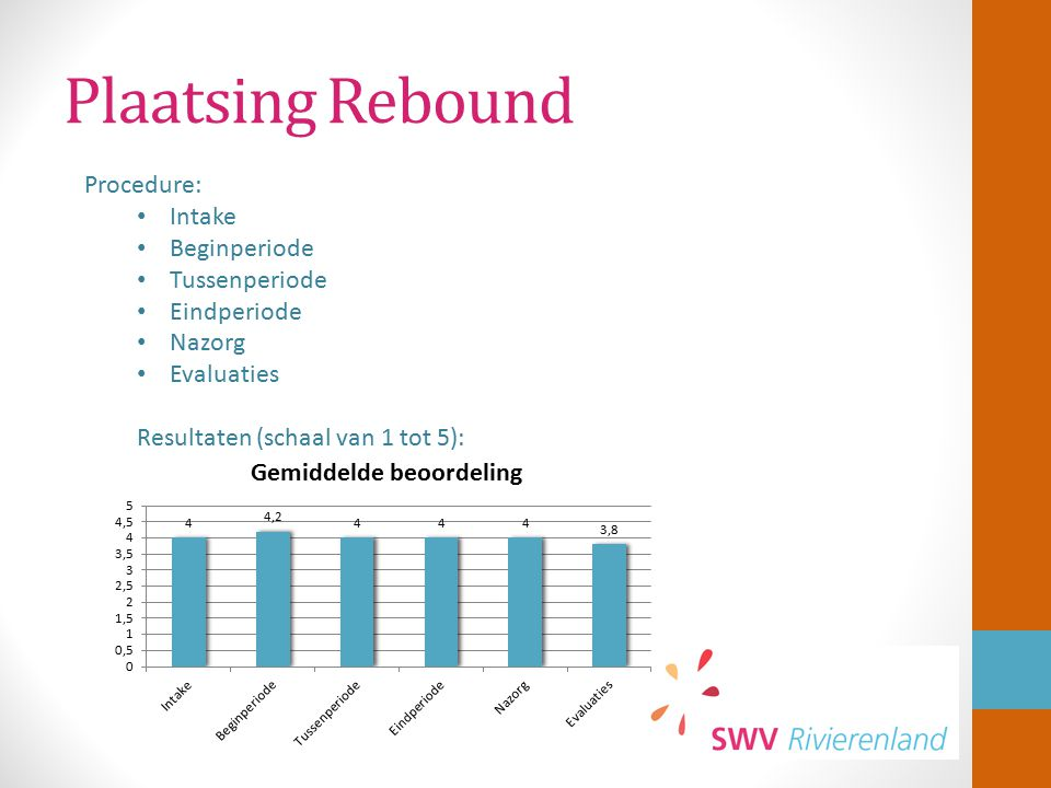 Plaatsing Rebound Procedure: Intake Beginperiode Tussenperiode
