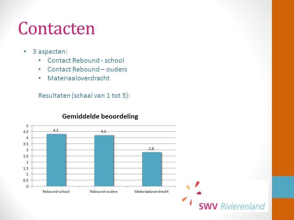Contacten 3 aspecten: Contact Rebound - school