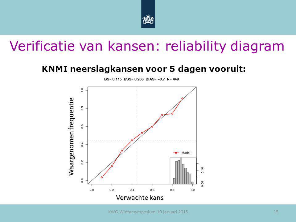 Verificatie van kansen: reliability diagram