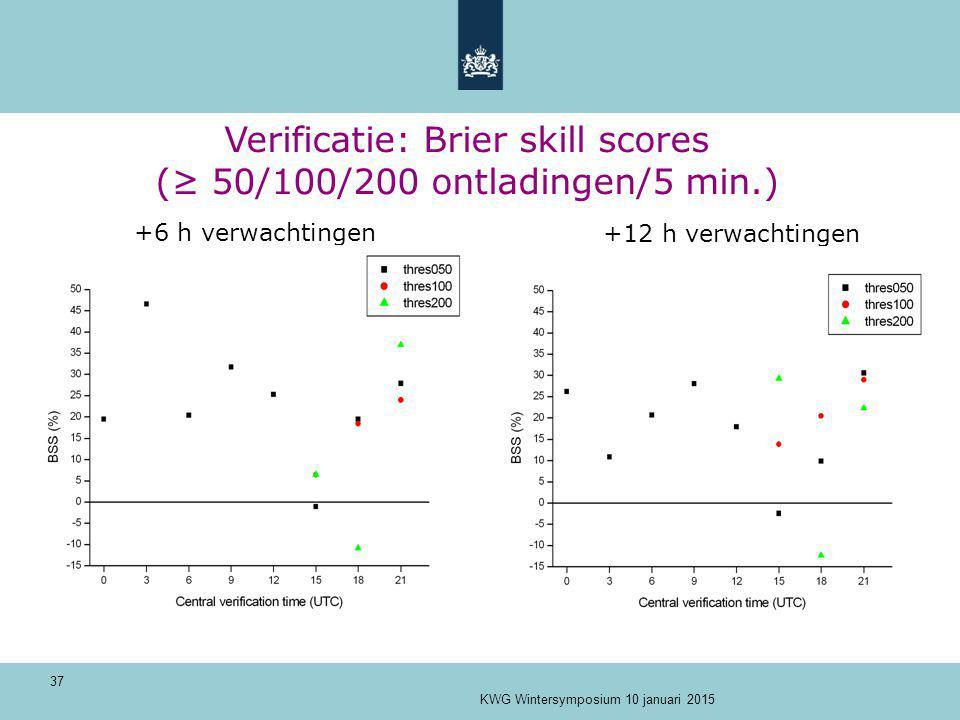 Verificatie: Brier skill scores (≥ 50/100/200 ontladingen/5 min.)