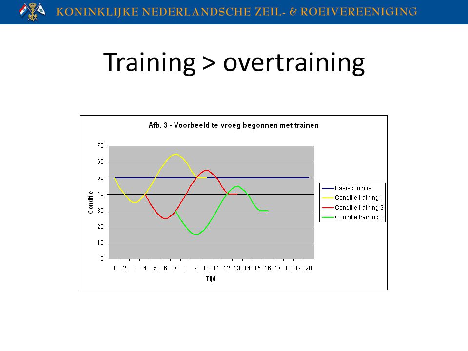 Training > overtraining