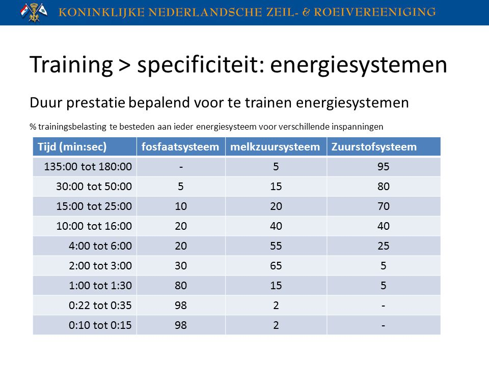 Training > specificiteit: energiesystemen
