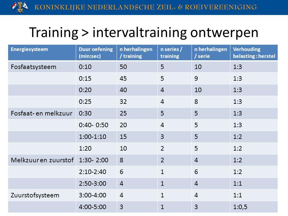 Training > intervaltraining ontwerpen