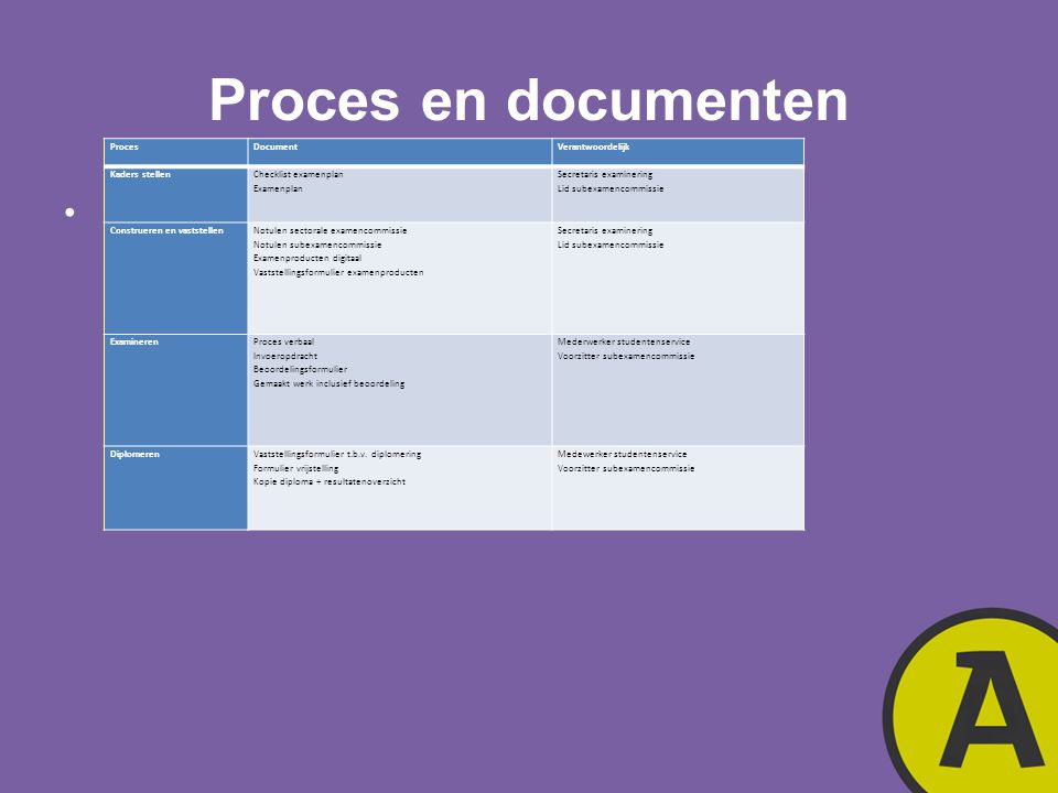 Proces en documenten Proces Document Verantwoordelijk Kaders stellen