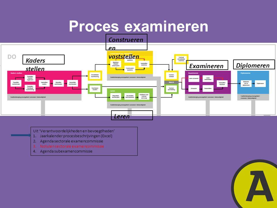 Proces examineren Construeren en vaststellen Kaders stellen Examineren