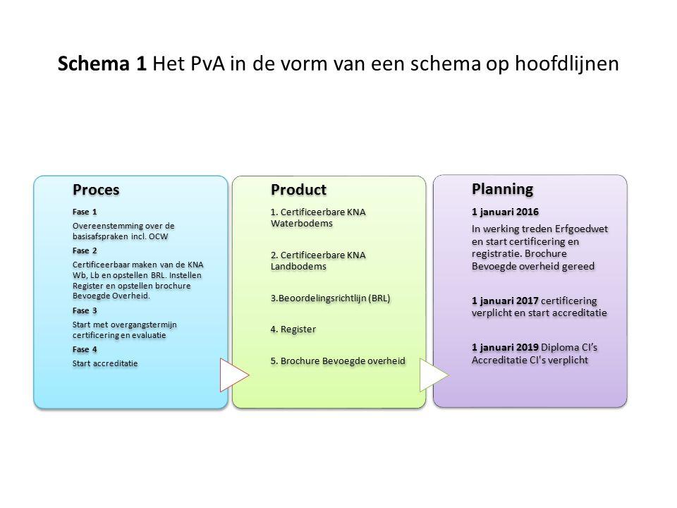 Schema 1 Het PvA in de vorm van een schema op hoofdlijnen