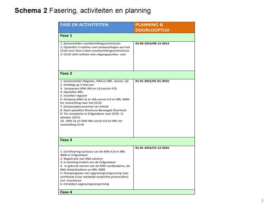 Schema 2 Fasering, activiteiten en planning
