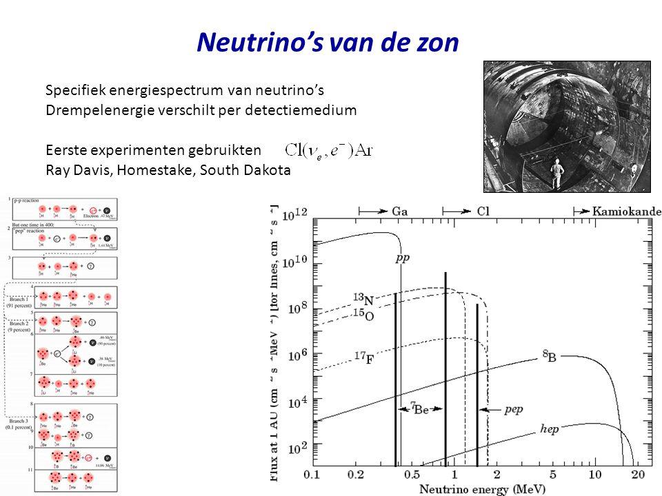 Neutrino's van de zon Specifiek energiespectrum van neutrino's