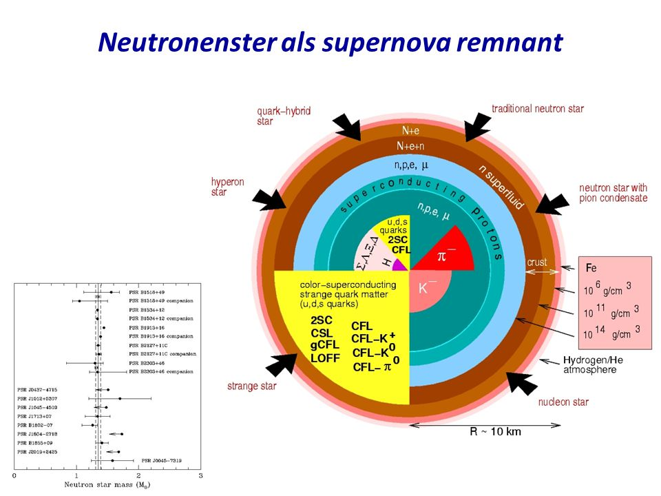 Neutronenster als supernova remnant