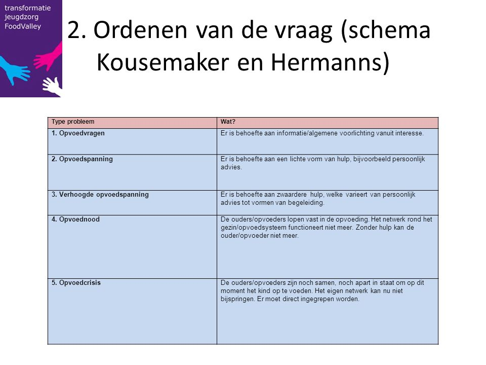 2. Ordenen van de vraag (schema Kousemaker en Hermanns)