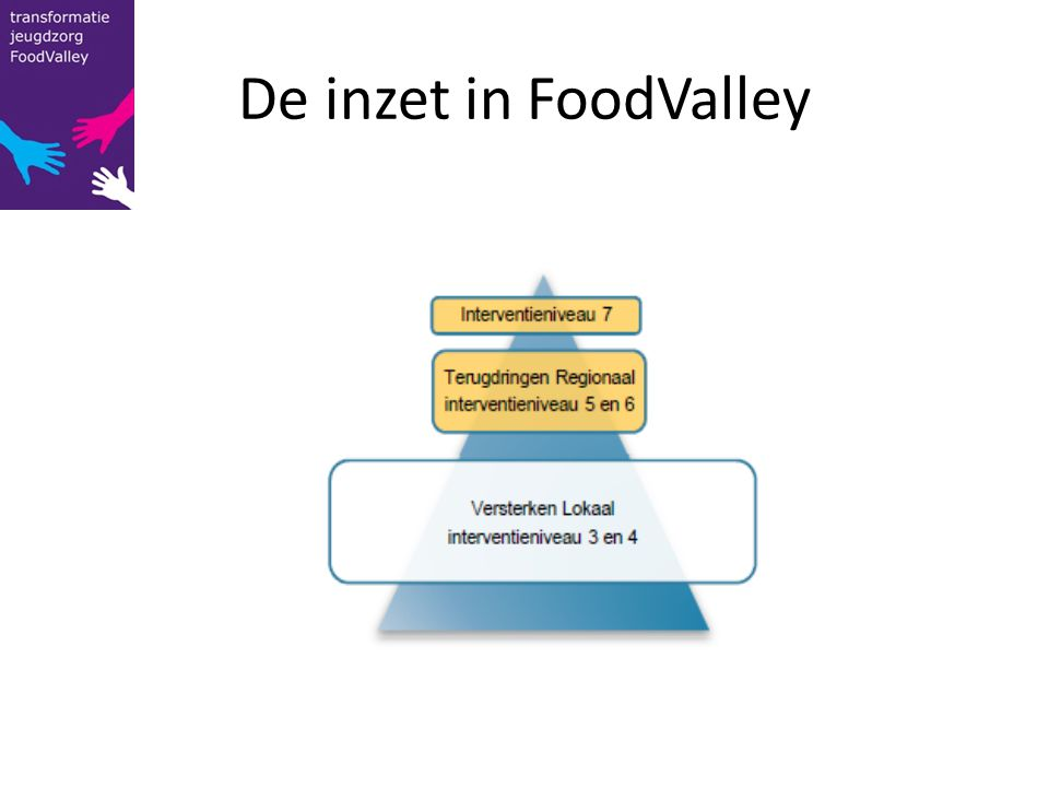 De inzet in FoodValley