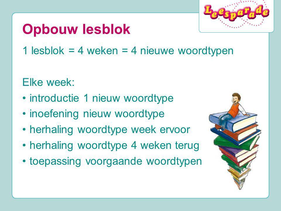 Opbouw lesblok 1 lesblok = 4 weken = 4 nieuwe woordtypen Elke week: