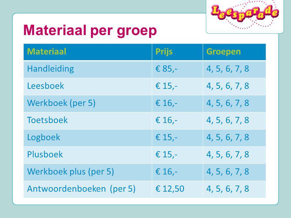 Materiaal per groep Materiaal Prijs Groepen Handleiding € 85,-