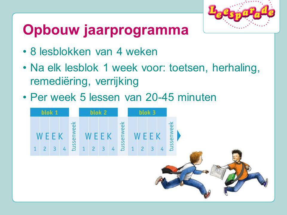 Opbouw jaarprogramma 8 lesblokken van 4 weken