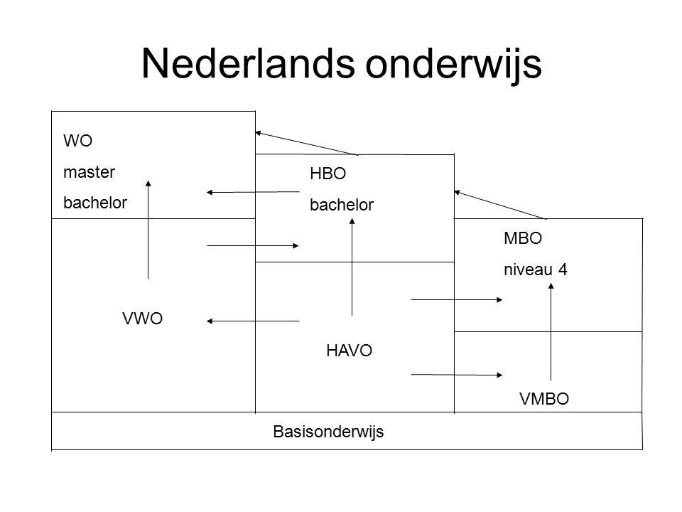 Nederlands onderwijs WO master bachelor HBO bachelor MBO niveau 4 VWO
