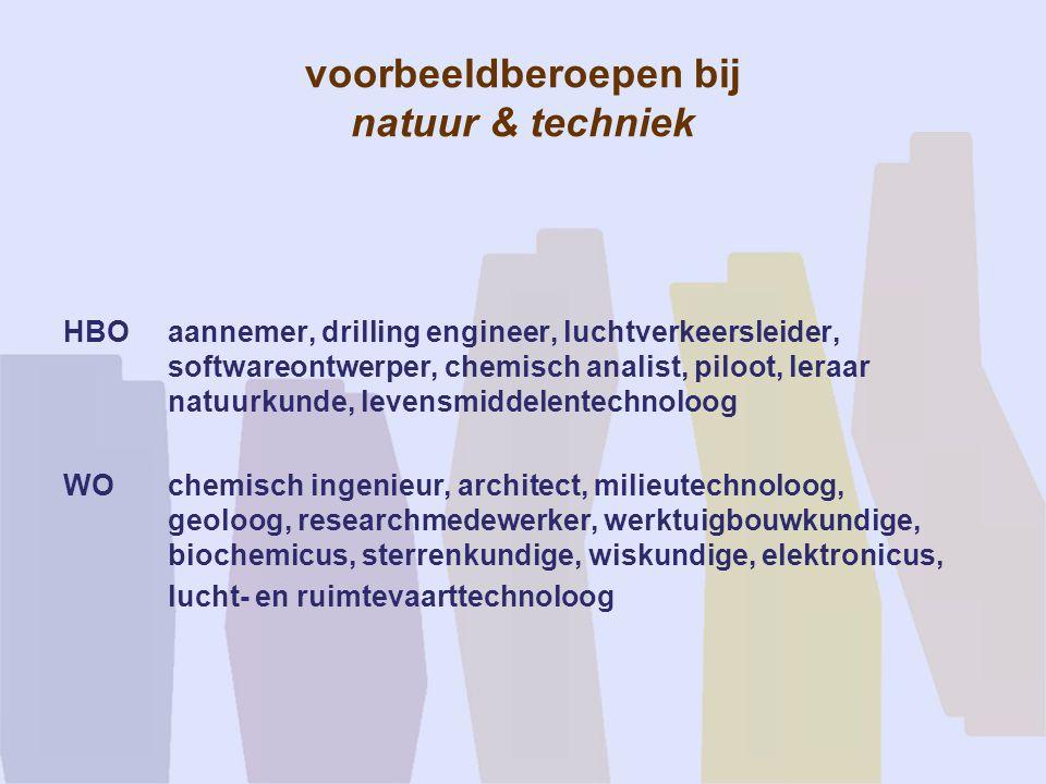 voorbeeldberoepen bij natuur & techniek