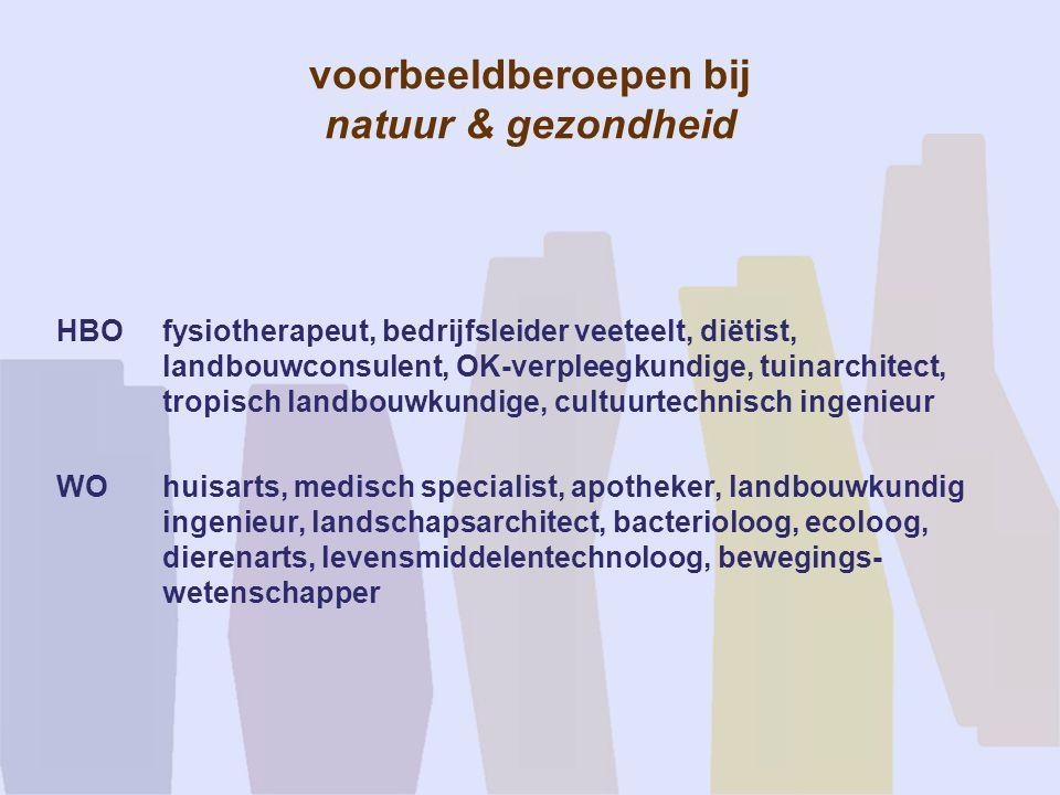 voorbeeldberoepen bij natuur & gezondheid