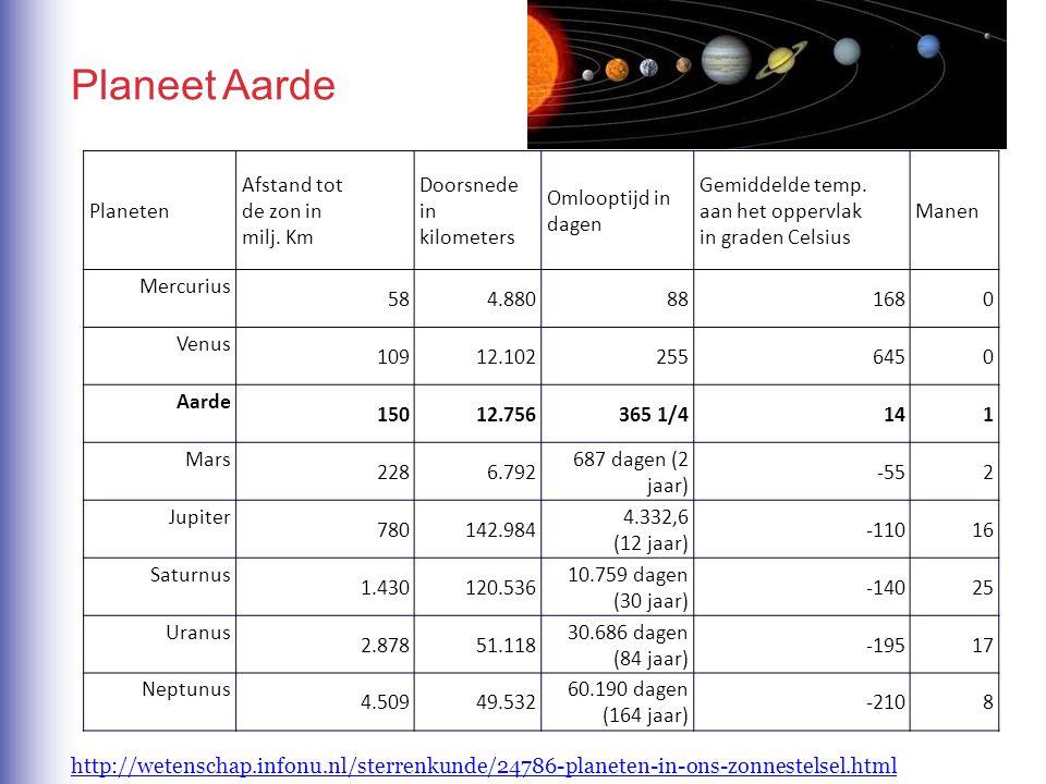 Planeet Aarde Planeten Afstand tot de zon in milj. Km