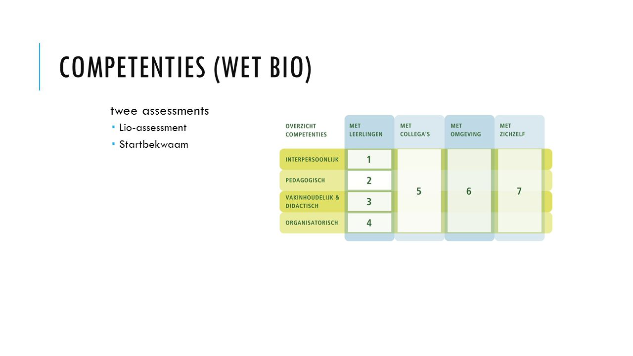 Competenties (WET BIO)