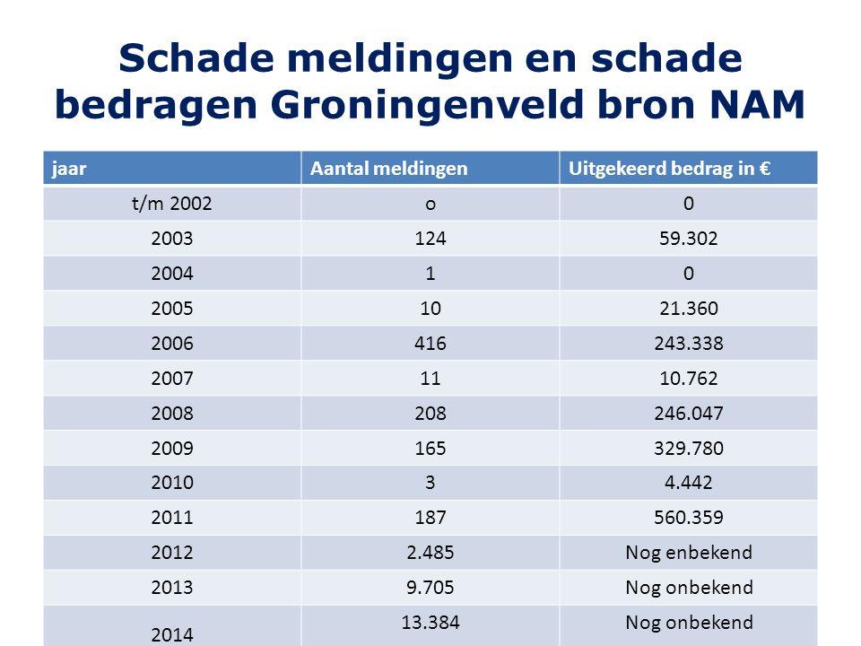 Schade meldingen en schade bedragen Groningenveld bron NAM