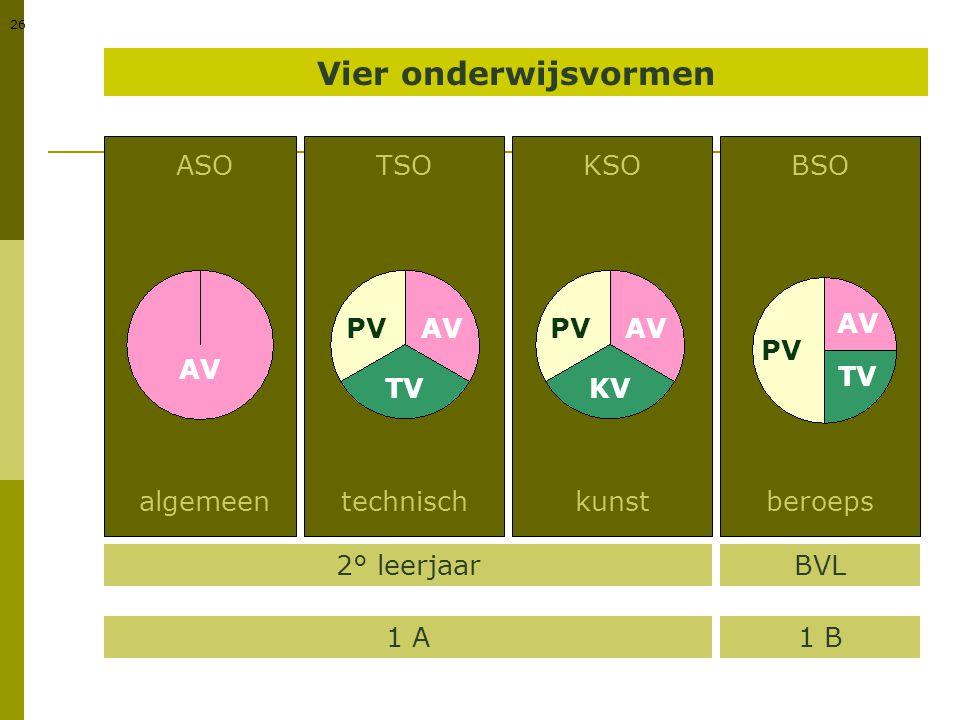 Vier onderwijsvormen ASO TSO KSO BSO PV AV PV AV AV PV AV TV TV KV