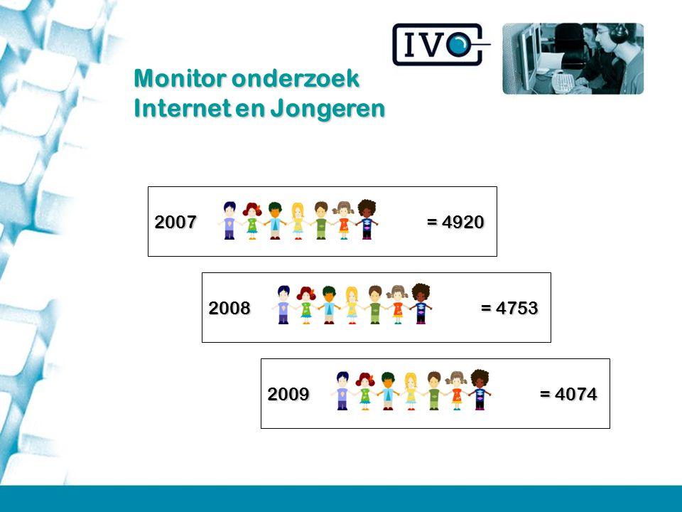 Monitor onderzoek Internet en Jongeren