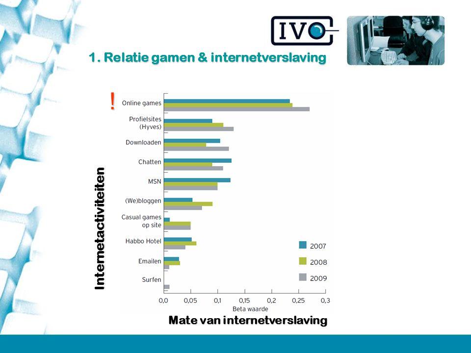 ! 1. Relatie gamen & internetverslaving Internetactiviteiten