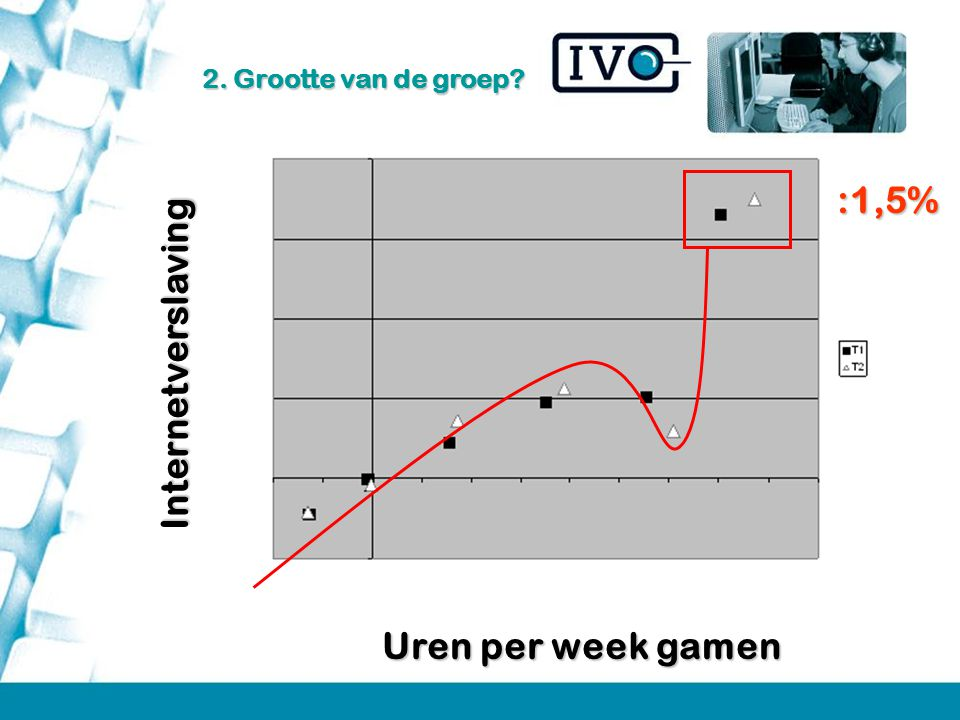 :1,5% Internetverslaving Uren per week gamen