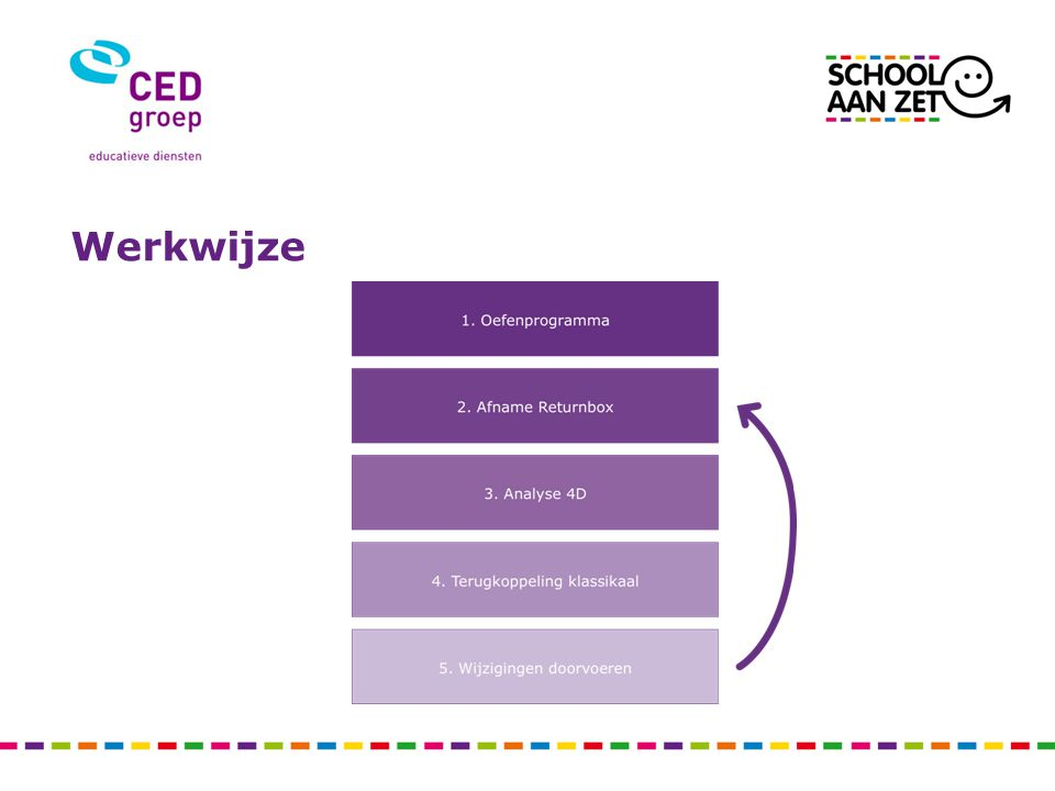 Werkwijze Dit stroomdiagram geeft aan welke stappen moeten worden doorlopen.