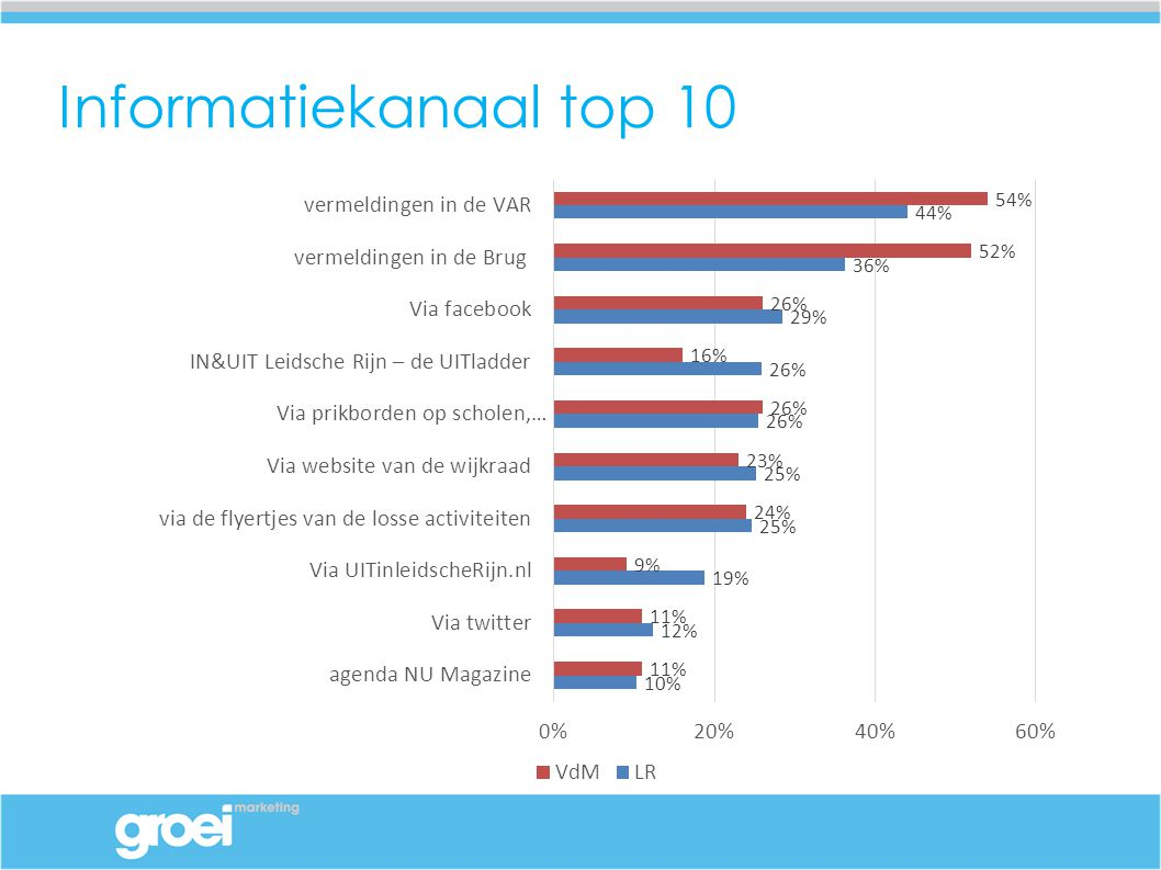 Informatiekanaal top 10