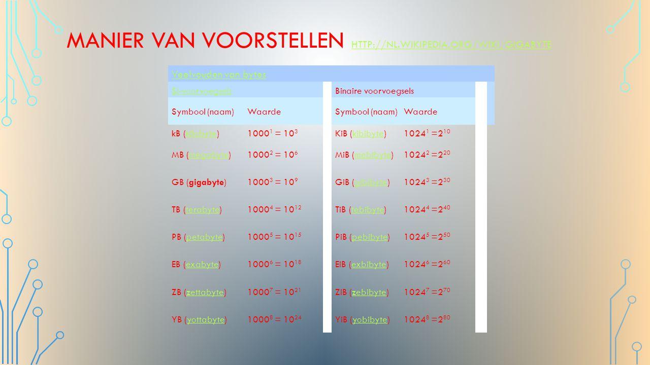 Manier van voorstellen http://nl.wikipedia.org/wiki/Gigabyte