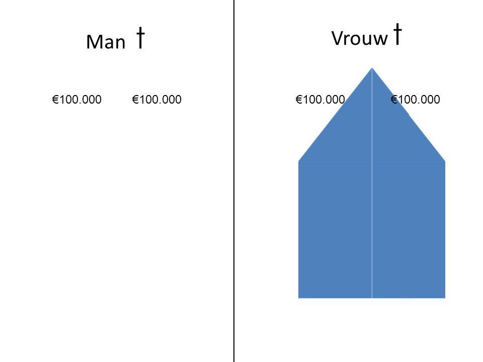 Man t Vrouw t €100.000 €100.000 €100.000 €100.000