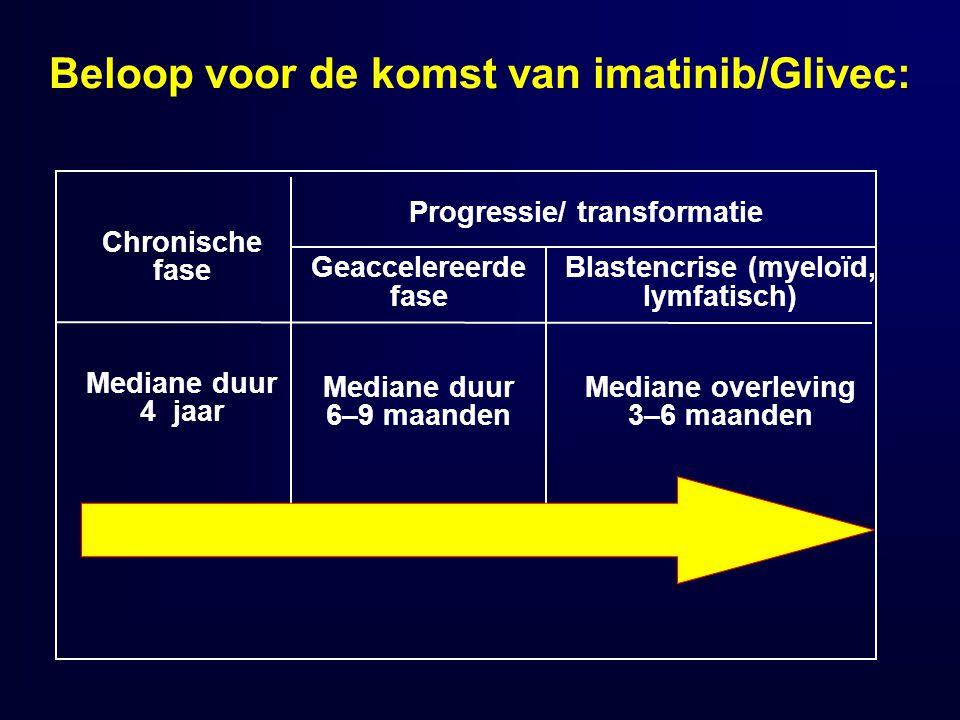 Beloop voor de komst van imatinib/Glivec: