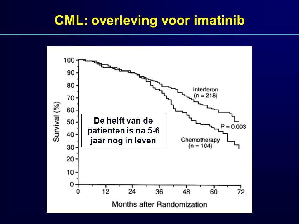 CML: overleving voor imatinib