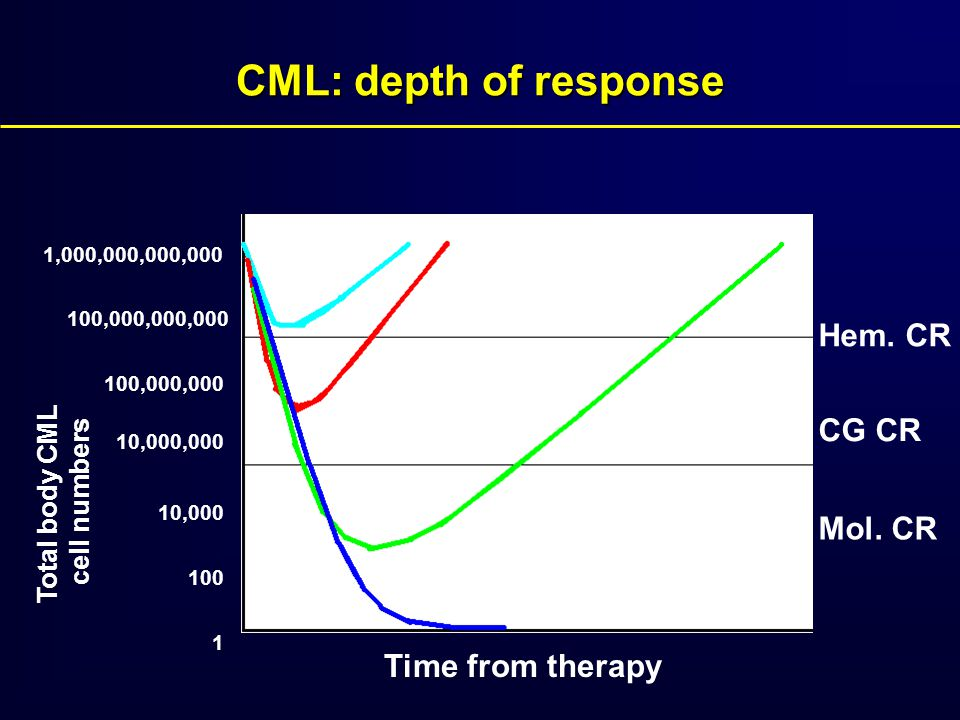 CML: depth of response Hem. CR CG CR Mol. CR Time from therapy