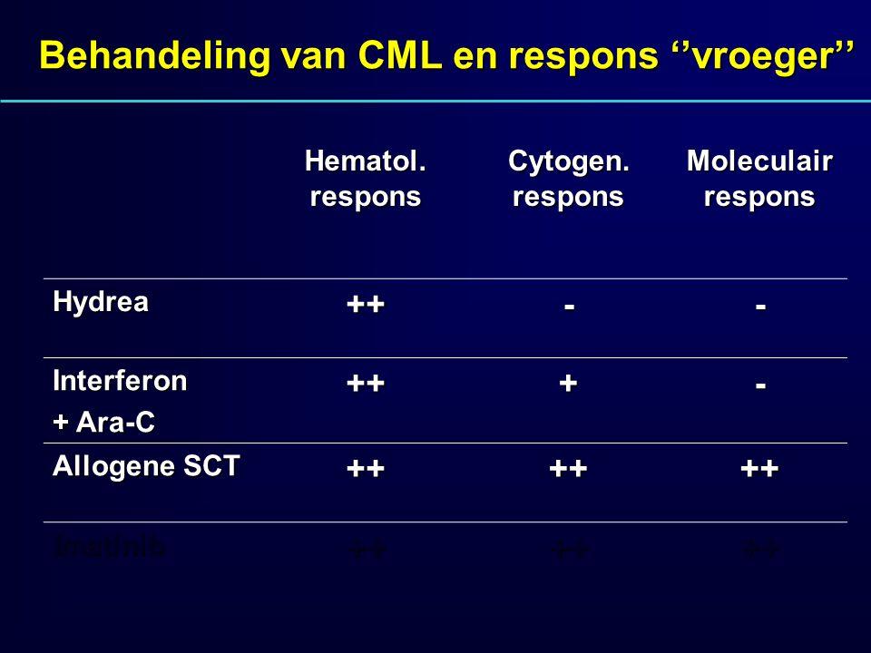 Behandeling van CML en respons ''vroeger''