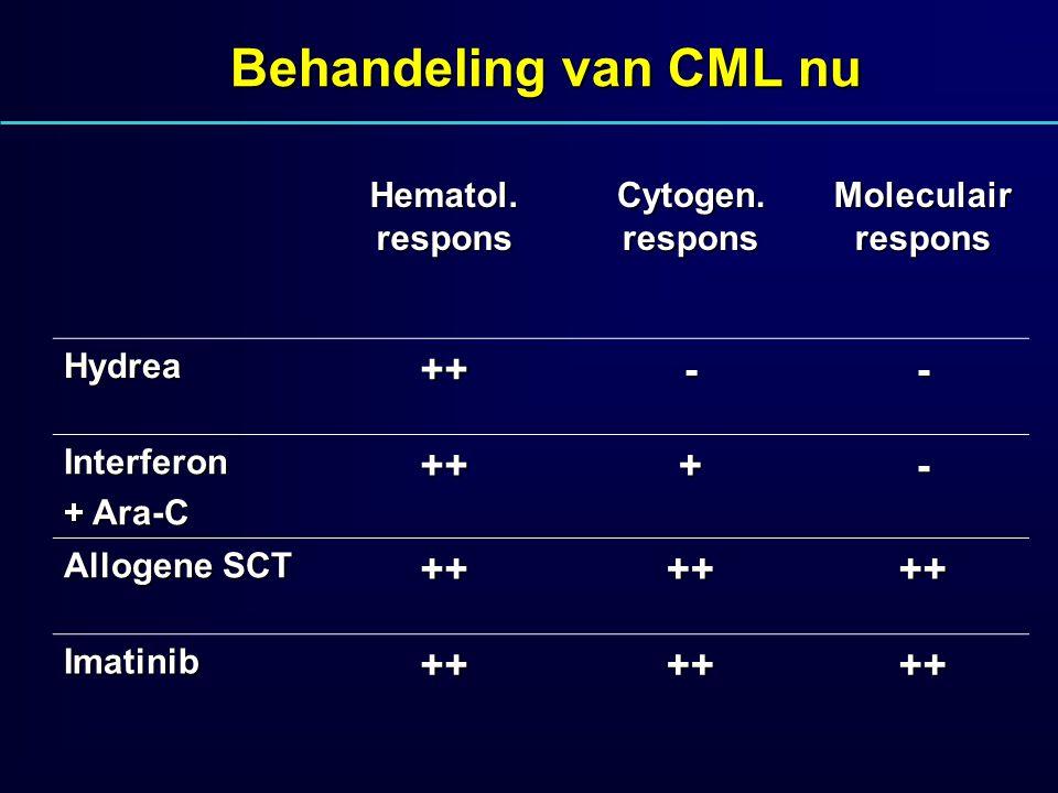 Behandeling van CML nu ++ - + Hematol. respons Cytogen. respons