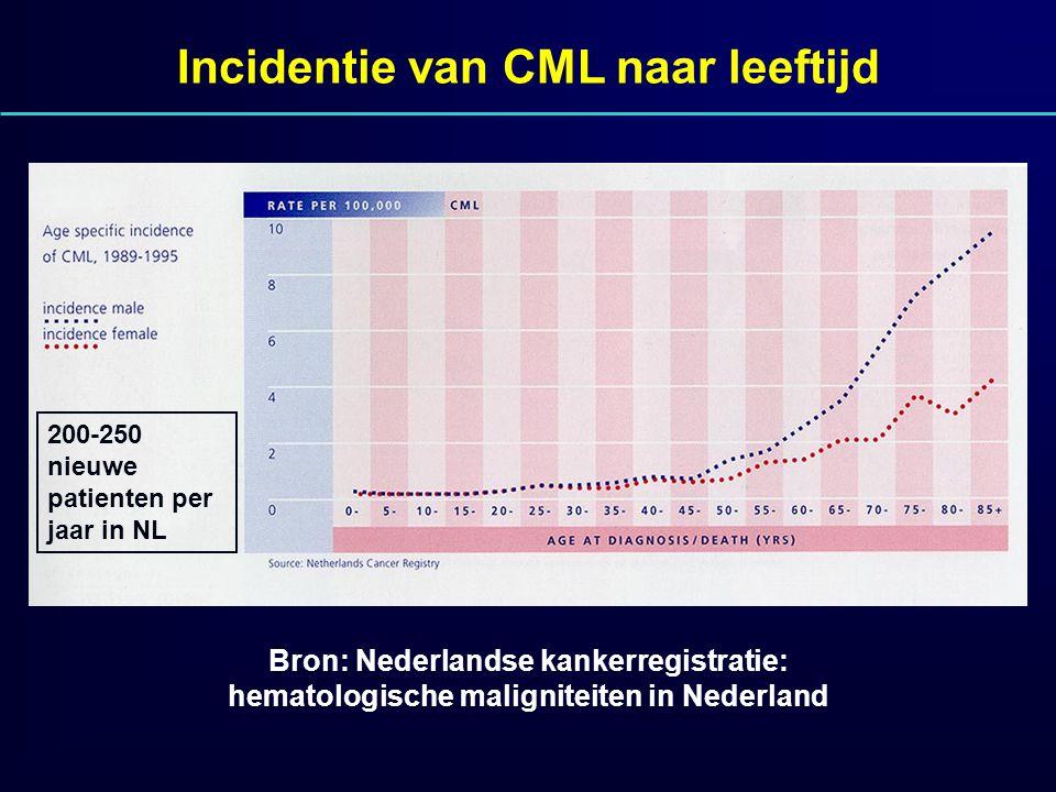 Incidentie van CML naar leeftijd