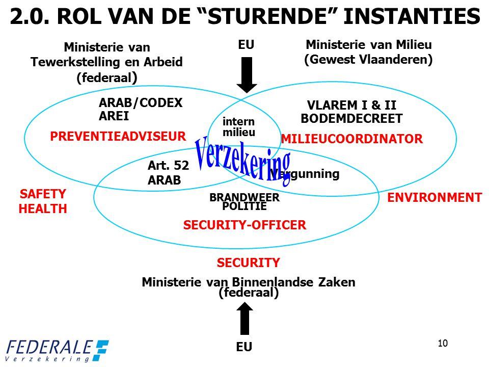 Verzekering 2.0. ROL VAN DE STURENDE INSTANTIES EU