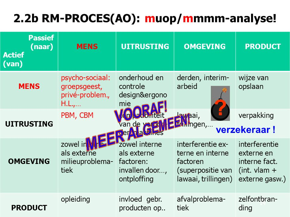 2.2b RM-PROCES(AO): muop/mmmm-analyse!