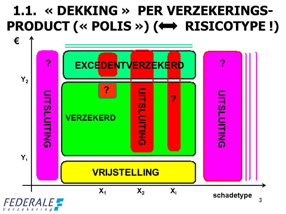 1.1. « DEKKING » PER VERZEKERINGS- PRODUCT (« POLIS ») ( RISICOTYPE !)