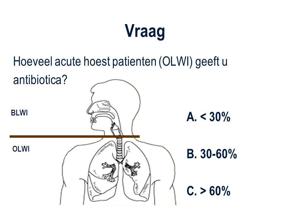Vraag Hoeveel acute hoest patienten (OLWI) geeft u antibiotica