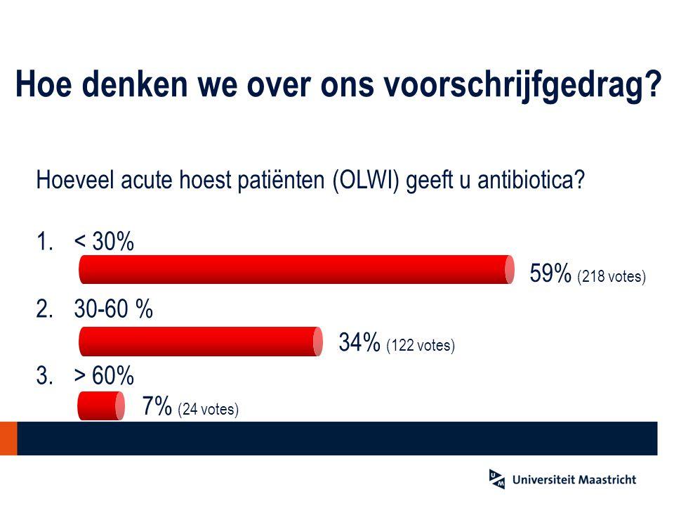 Hoeveel acute hoest patiënten (OLWI) geeft u antibiotica