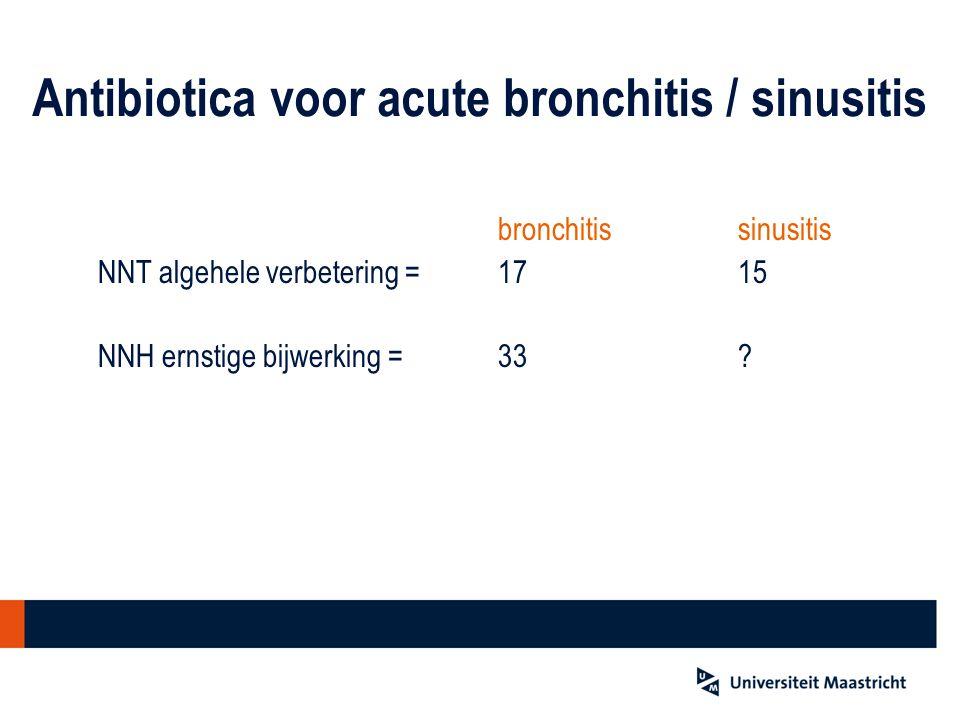 Antibiotica voor acute bronchitis / sinusitis