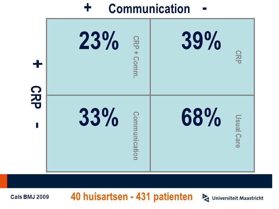 40 huisartsen - 431 patienten