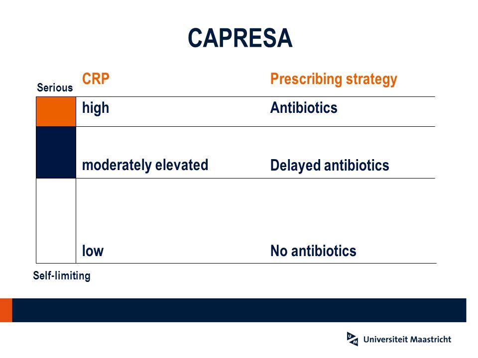 CAPRESA CRP high moderately elevated low Prescribing strategy