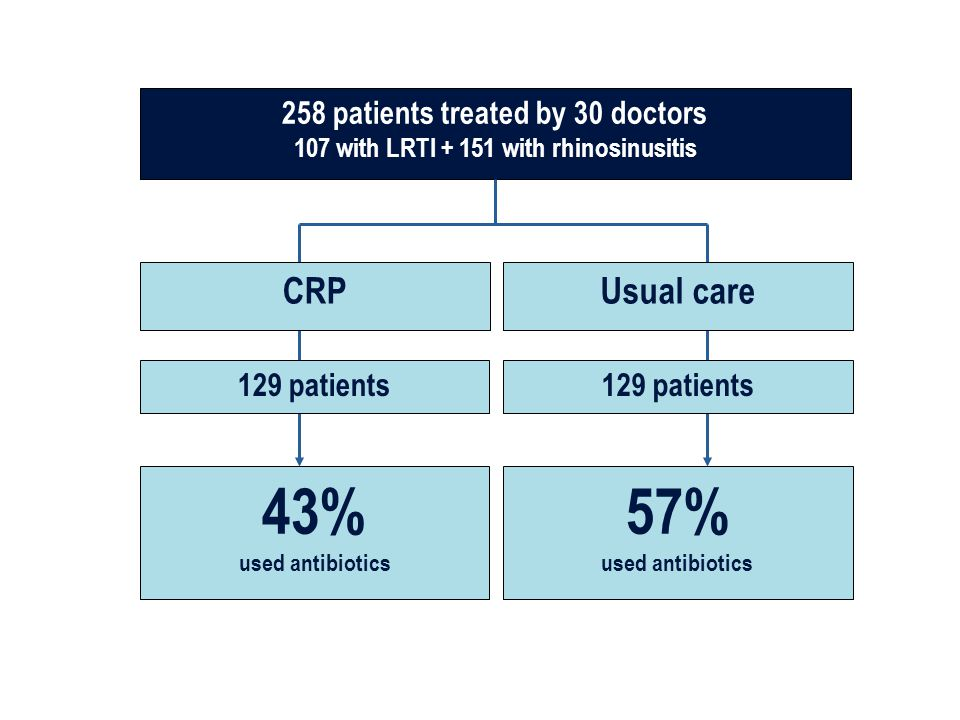 43% 57% CRP Usual care 258 patients treated by 30 doctors 129 patients