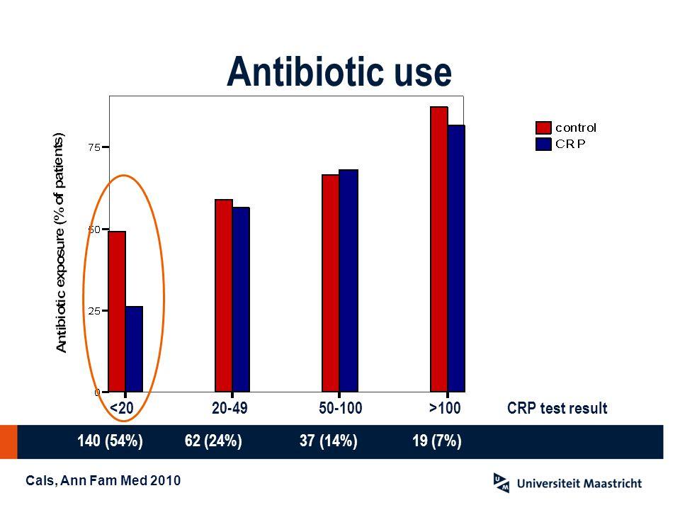 Antibiotic use <20 20-49 50-100 CRP test result